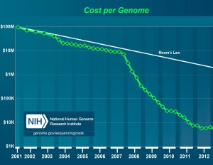 genome sequencing costs