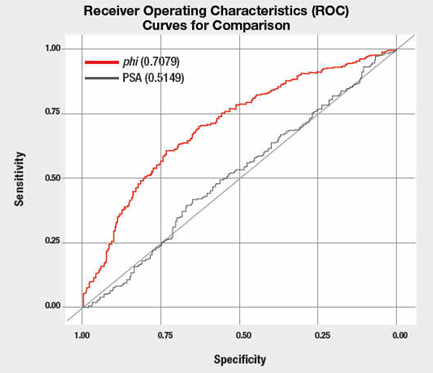 ROC curve used to show predictive value of a test for prostate cancer using two different methods.